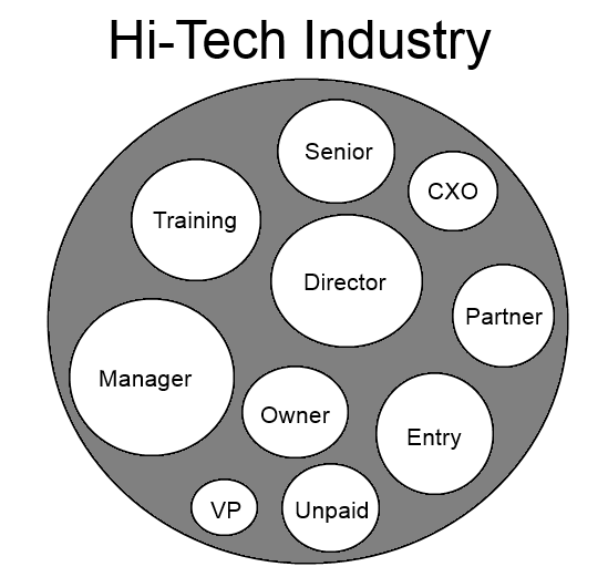 Industry-Seniority